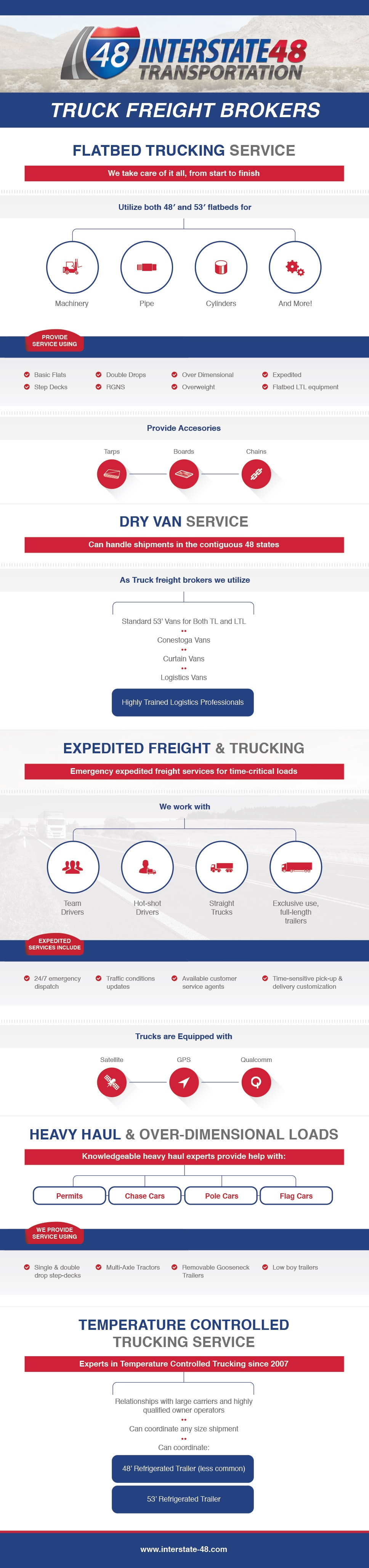 Interstate48_Infographic_(1)_rand_sT32kUjUA9